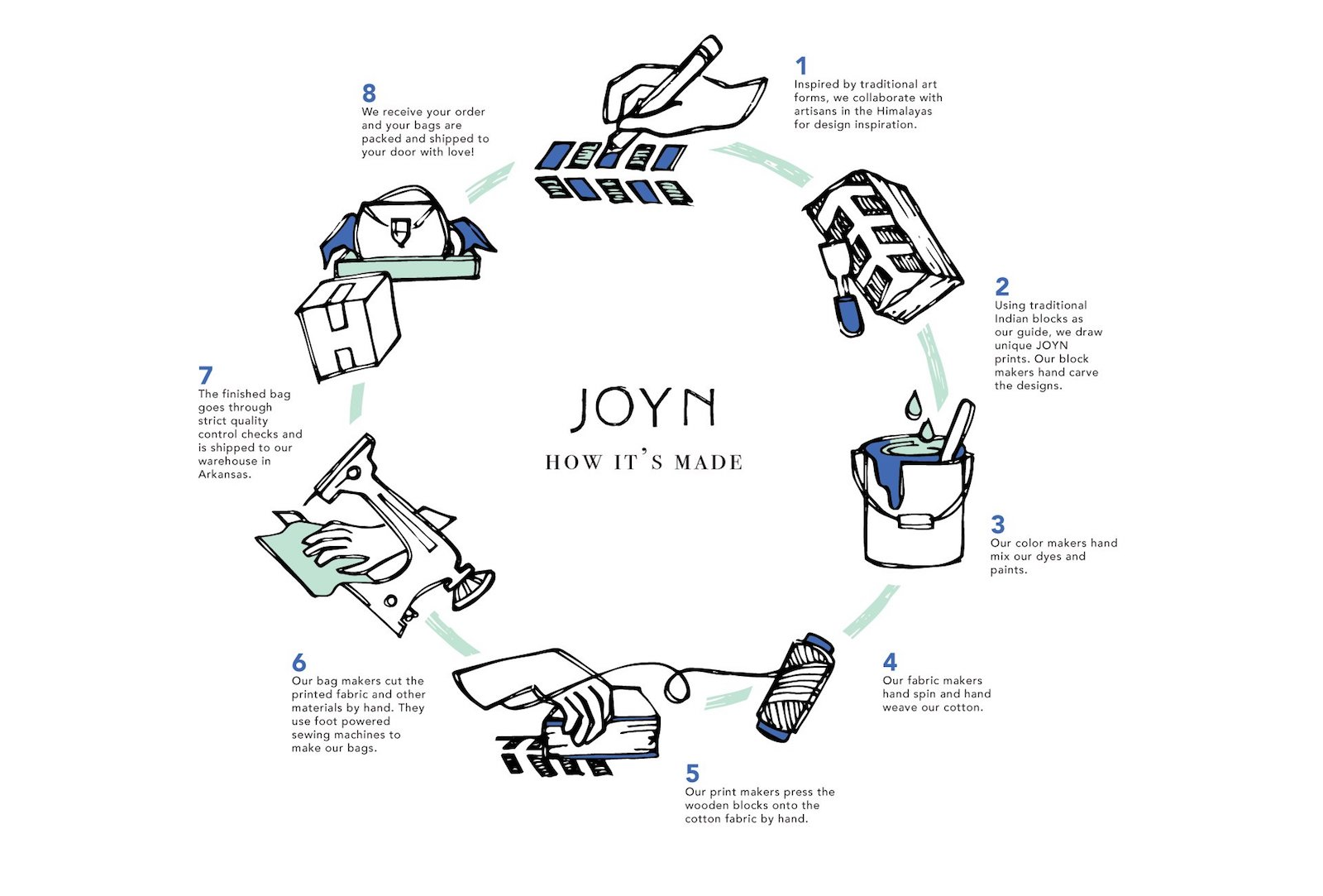 joyn bags how they're made